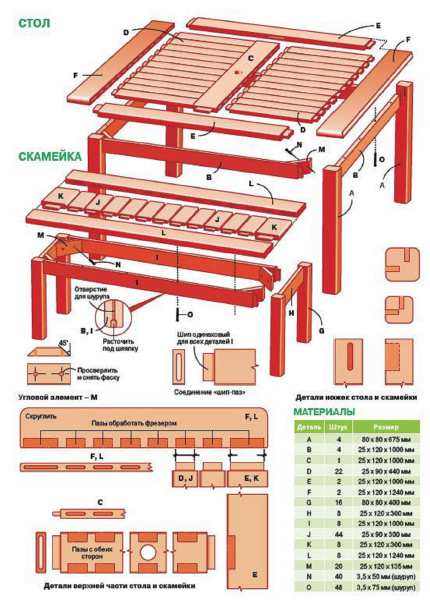 Место для пикника: изготавливаем мебель для дачи