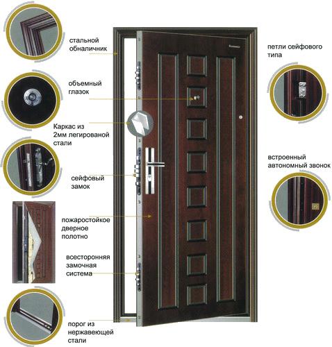 Внутреннее устройство железных дверей