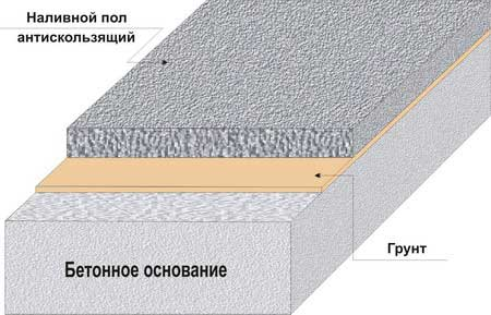 Полимерные наливные полы: как они устроены, технологи нанесения