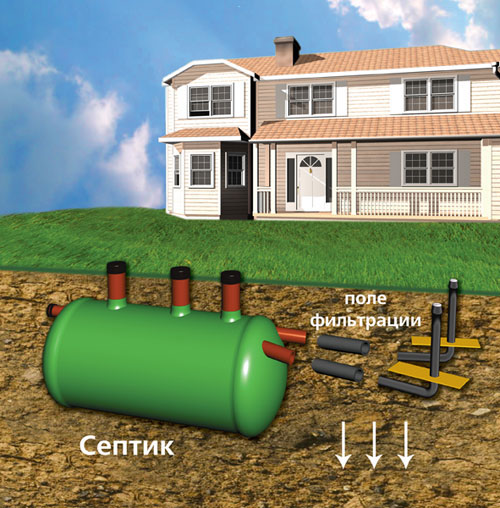Септик для дачи: установка, монтаж и ремонт