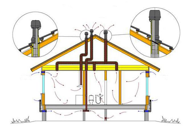 Вентиляция. Как работает вентиляция в доме. Схема вентиляции