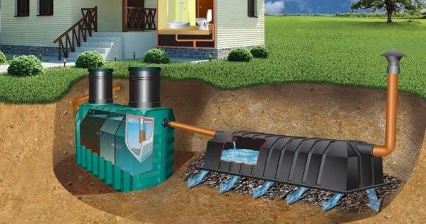 Канализация в частном доме - обустраиваем выгребную яму