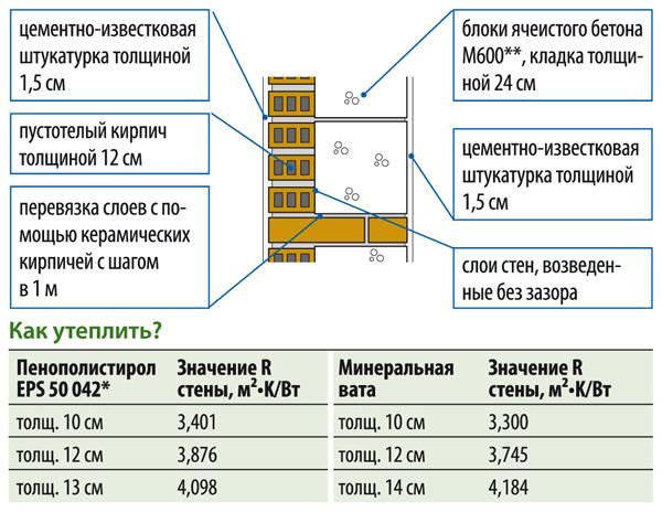 Стена толщиной 39 см, R = 1,09 м²•K/Вт