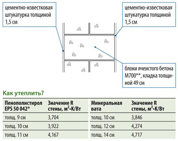 Стена толщиной 52 см, R = 1,61 м²•K/Вт