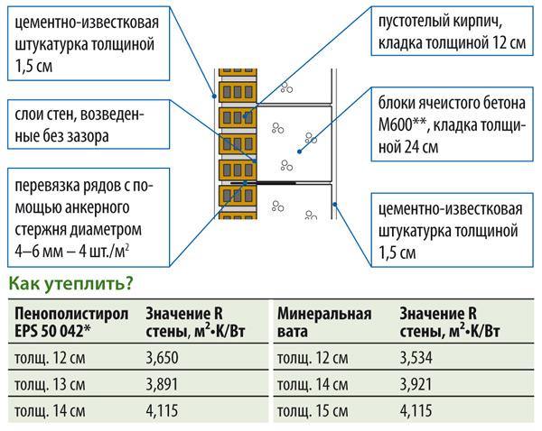 Стена толщиной 39 см, R = 1,099 м²•K/Вт