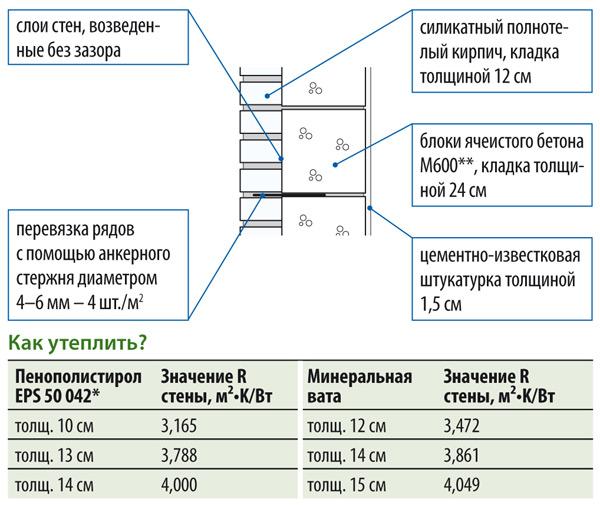 Стена толщиной 37,5 см, R = 1,02 м²•K/Вт
