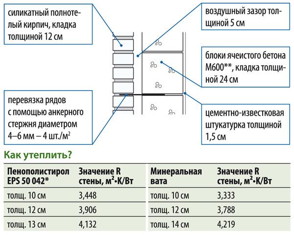 Стена толщиной 42,5 см, R= 1,11 м²•K/Вт