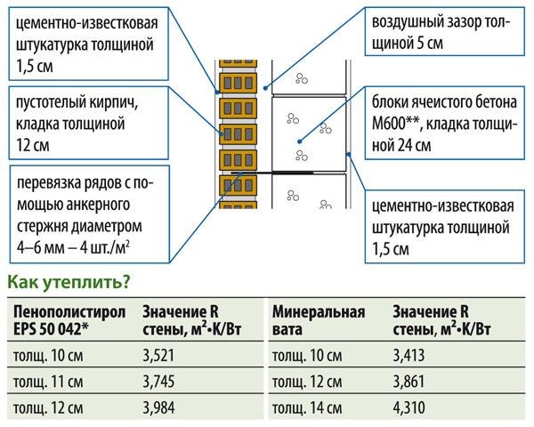 Стена толщиной 44 см, R= 1,19 м²•K/Вт