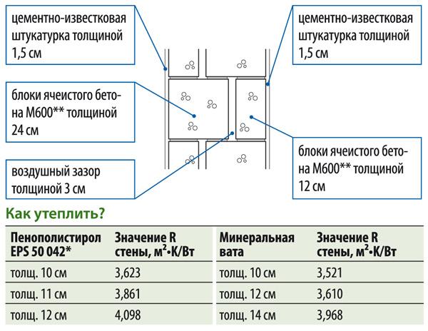 Стена толщиной 42 см, R = 1,30 м²•K/Вт