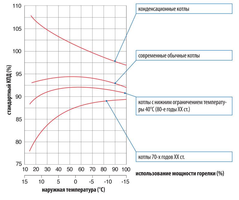 Как КПД газовых котлов зависит от уровня нагрузки